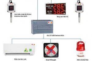 Hệ thống giám sát nhiệt độ độ ẩm VHB