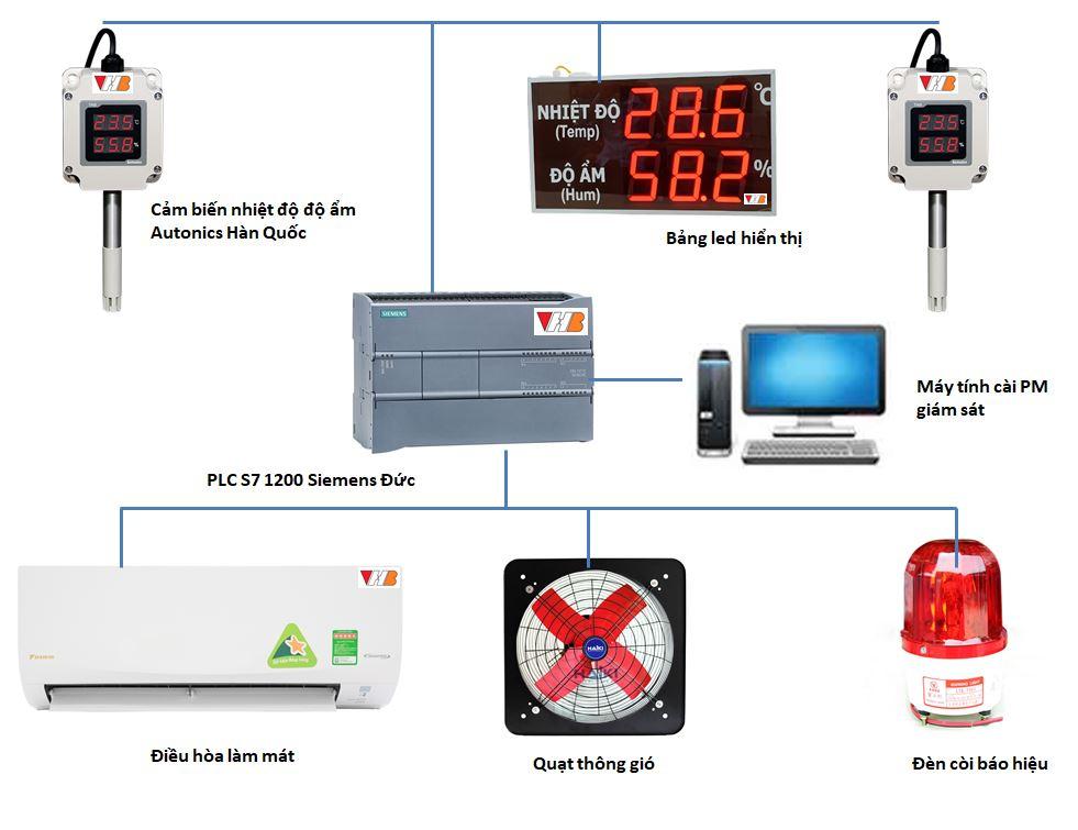 giám sát nhiệt độ, độ ẩm